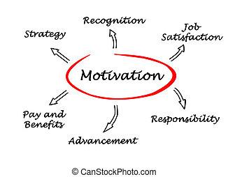 diagram, motivace