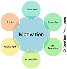 diagram, motywacja, handlowy