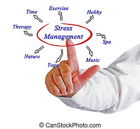 diagram, nadruk beheer