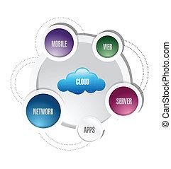 diagram, netwerk, wolk, gegevensverwerking