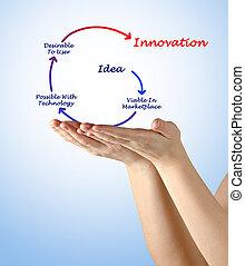 diagram, od, innowacja