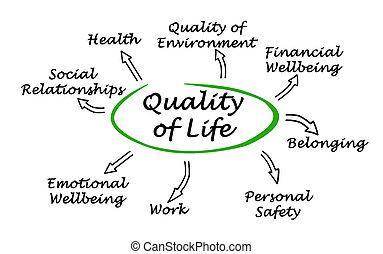 diagram, od, jakość, od, życie