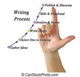 diagram, od, pisanie, proces