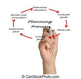 diagram, od, planowanie, proces