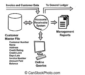 Diagram of ACCOUNTS RECEIVABLE SYSTEM
