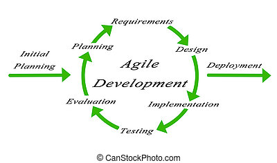 Diagram of Agile Development