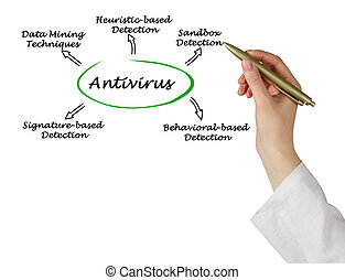 Diagram of antivirus strategies