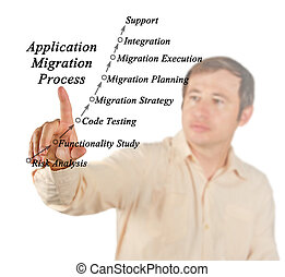 Diagram of Application Migration Process