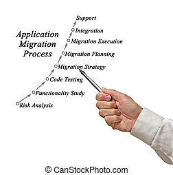 Diagram of Application Migration Process