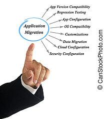 Diagram of Application Migration
