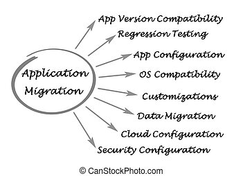 Diagram of Application Migration