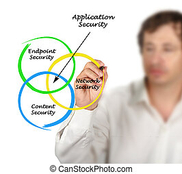 Diagram of Application Security