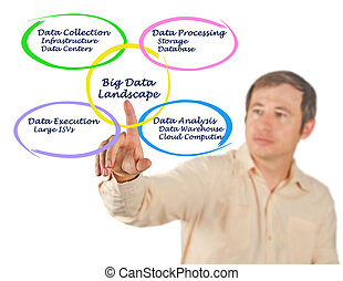 Diagram of Big Data Landscape