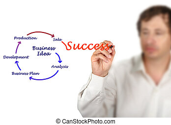 Diagram of Business idea