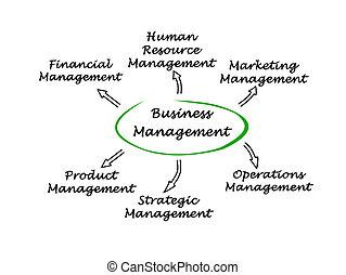Diagram of Business Management