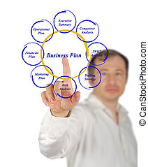 Diagram of business plan