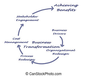 Diagram of Business Transformation