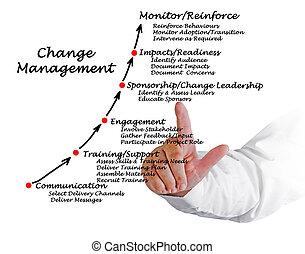 Diagram of Change Management