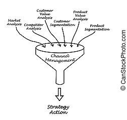 Diagram of Channel Management