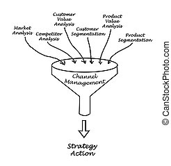 Diagram of Channel Management