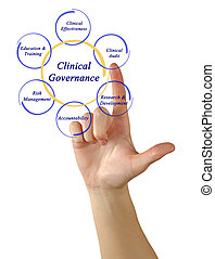 Diagram of Clinical Governance