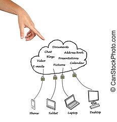 Diagram of Cloud computiing