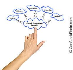 Diagram of Cloud Computing Benefits