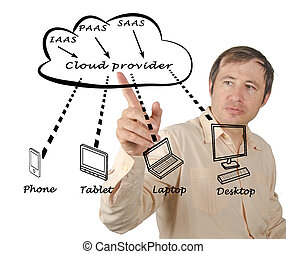 Diagram of Cloud computing