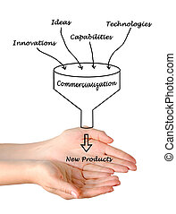 Diagram of commercialization