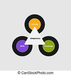 Diagram of Competence with keywords. EPS 10
