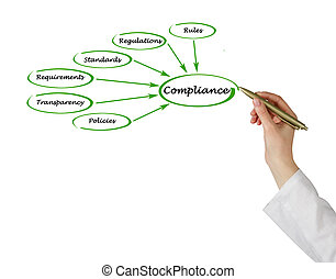 Diagram of Compliance