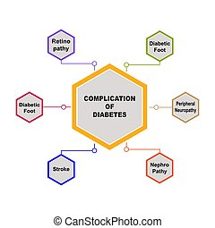 Diagram of Complication of Diabetes with keywords. EPS 10 - isolated on white background