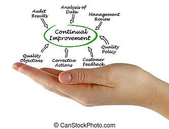 Diagram of Continual Improvement