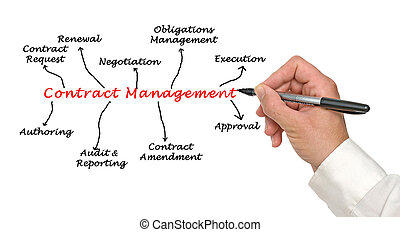 Diagram of Contract Management