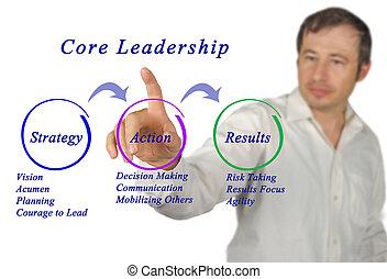 Diagram of Core Leadership