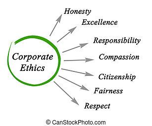 Diagram of Corporate Ethics