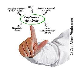 Diagram of Customer Analysis