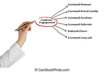 Diagram of Customer Engagement