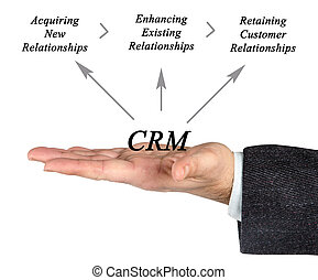 Diagram of customer relationship management