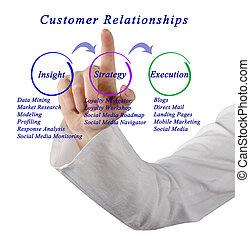 Diagram of Customer Relationships