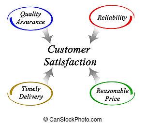 diagram of customer satisfaction
