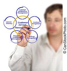 Diagram of Customer Service Management
