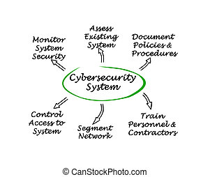 Diagram of Cybersecurity