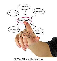 Diagram of data quality