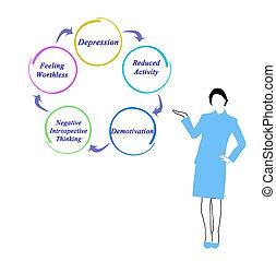 Diagram of Depression