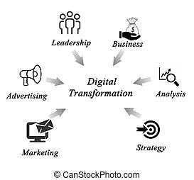Diagram of Digital Transformation