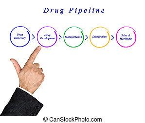 Diagram of Drug Pipeline