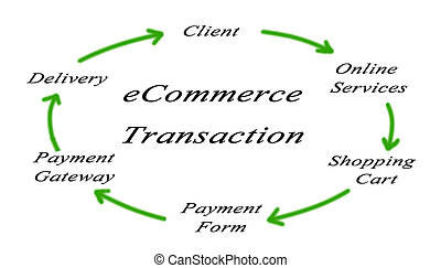 diagram of ecommerce