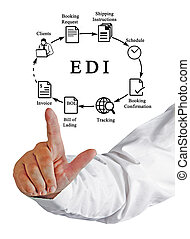 Diagram of EDI
