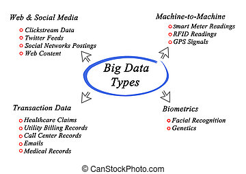 Diagram of Effects of alcohol - diagram of Big Data type